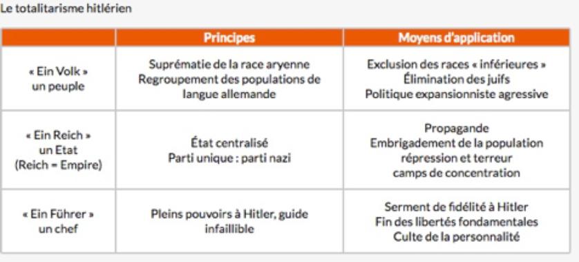 caractéristiques du totaliraisme nazi
