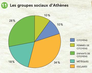 Les statuts politiques à Athènes (%) Situation-problème (Dalongeville-CEC)